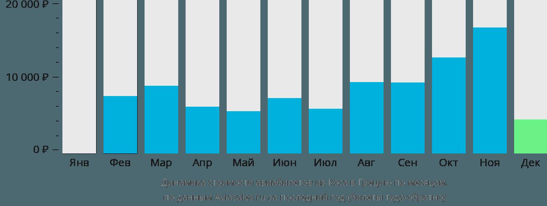 Динамика стоимости авиабилетов из Коса в Грецию по месяцам