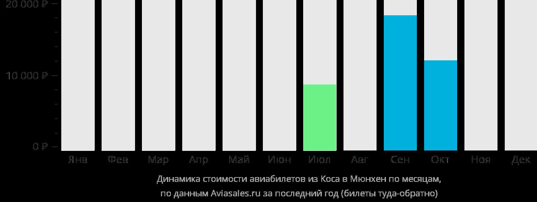 Динамика стоимости авиабилетов из Коса в Мюнхен по месяцам