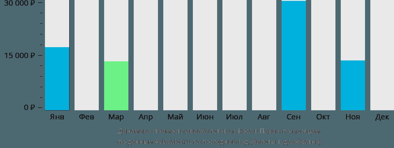 Динамика стоимости авиабилетов из Коса в Париж по месяцам