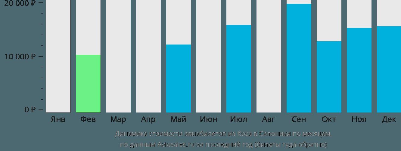 Динамика стоимости авиабилетов из Коса в Салоники по месяцам