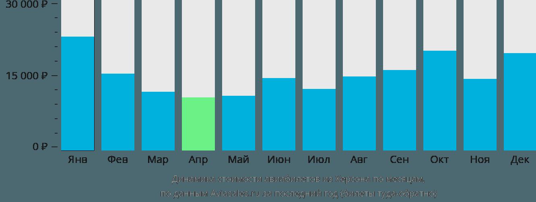 Динамика стоимости авиабилетов из Херсона по месяцам