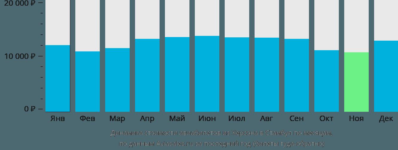 Динамика стоимости авиабилетов из Херсона в Стамбул по месяцам