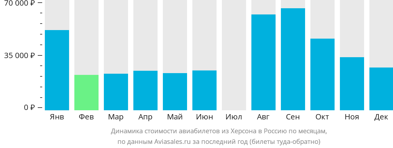 Динамика стоимости авиабилетов из Херсона в Россию по месяцам