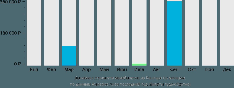 Динамика стоимости авиабилетов из Кашгара по месяцам