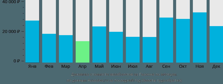 Динамика стоимости авиабилетов из Гаосюна по месяцам