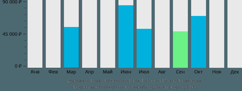 Динамика стоимости авиабилетов из Гаосюна в Москву по месяцам
