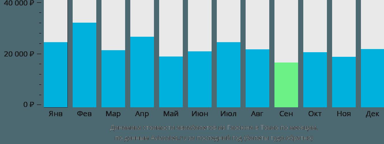 Динамика стоимости авиабилетов из Гаосюна в Токио по месяцам