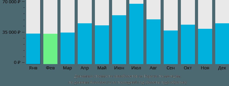 Динамика стоимости авиабилетов из Карачи по месяцам