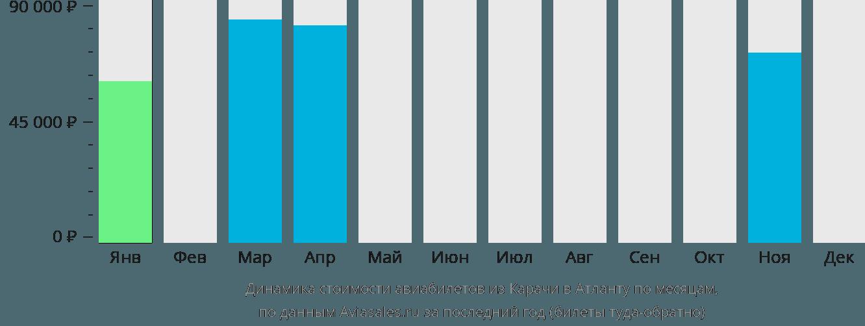 Динамика стоимости авиабилетов из Карачи в Атланту по месяцам