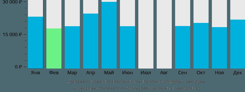 Динамика стоимости авиабилетов из Карачи в Абу-Даби по месяцам