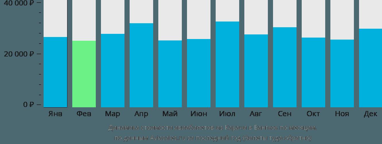 Динамика стоимости авиабилетов из Карачи в Бангкок по месяцам