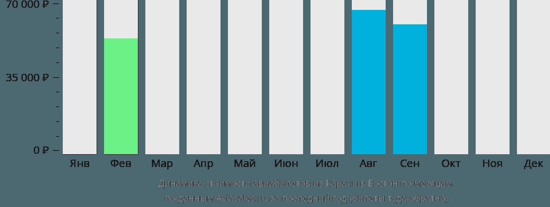 Динамика стоимости авиабилетов из Карачи в Бостон по месяцам