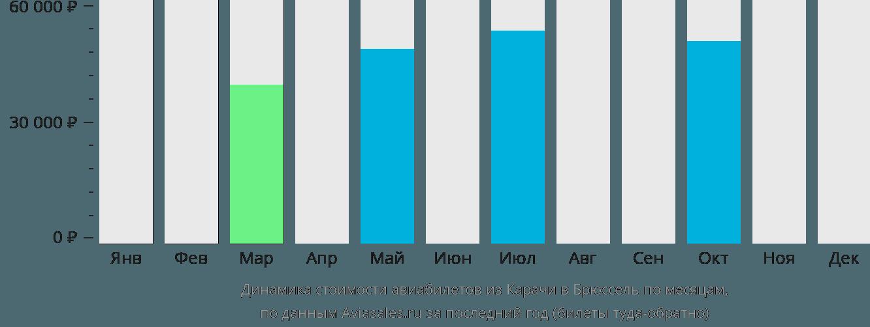 Динамика стоимости авиабилетов из Карачи в Брюссель по месяцам