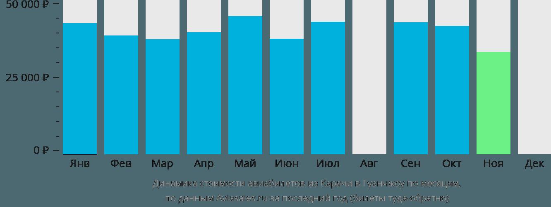 Динамика стоимости авиабилетов из Карачи в Гуанчжоу по месяцам