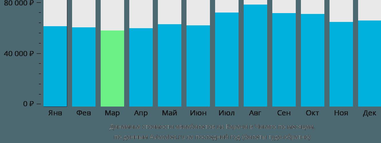 Динамика стоимости авиабилетов из Карачи в Чикаго по месяцам