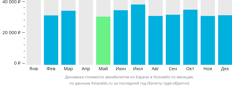Динамика стоимости авиабилетов из Карачи в Коломбо по месяцам