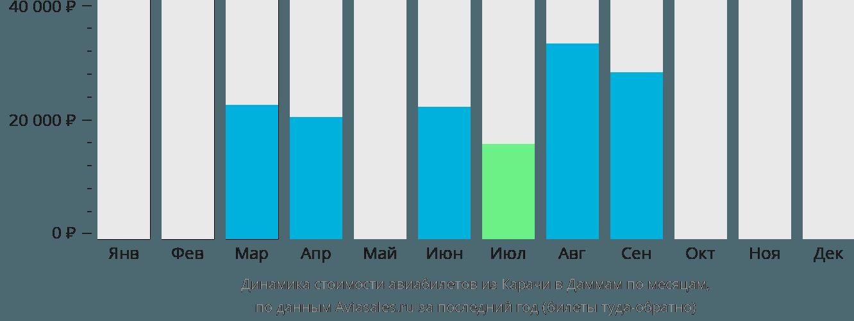 Динамика стоимости авиабилетов из Карачи в Даммам по месяцам