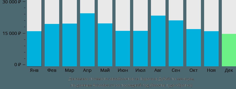 Динамика стоимости авиабилетов из Карачи в Дубай по месяцам