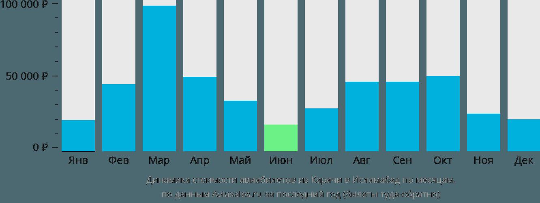 Динамика стоимости авиабилетов из Карачи в Исламабад по месяцам