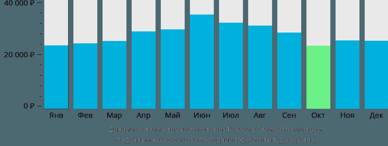 Динамика стоимости авиабилетов из Карачи в Стамбул по месяцам