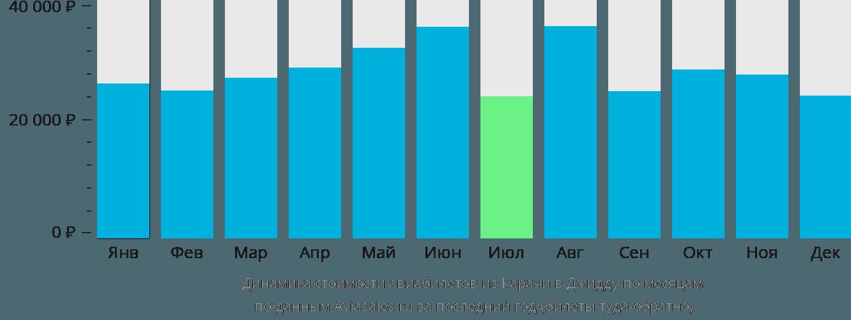 Динамика стоимости авиабилетов из Карачи в Джидду по месяцам