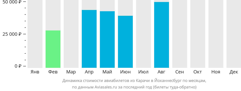 Динамика стоимости авиабилетов из Карачи в Йоханнесбург по месяцам