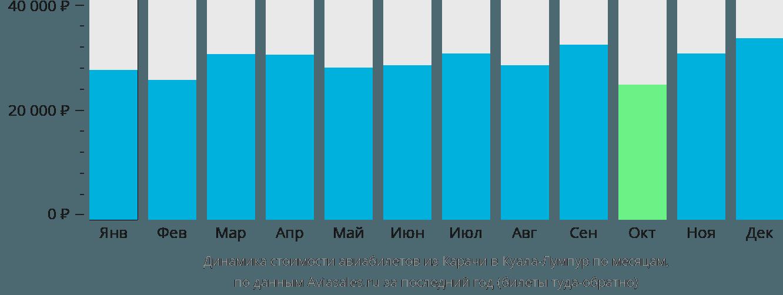Динамика стоимости авиабилетов из Карачи в Куала-Лумпур по месяцам