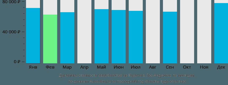 Динамика стоимости авиабилетов из Карачи в Лос-Анджелес по месяцам