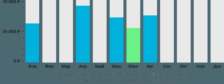 Динамика стоимости авиабилетов из Карачи в Санкт-Петербург по месяцам