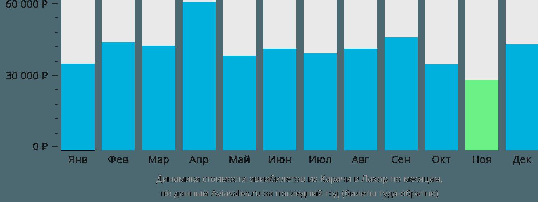 Динамика стоимости авиабилетов из Карачи в Лахор по месяцам