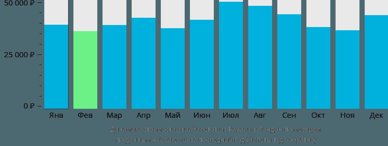 Динамика стоимости авиабилетов из Карачи в Лондон по месяцам