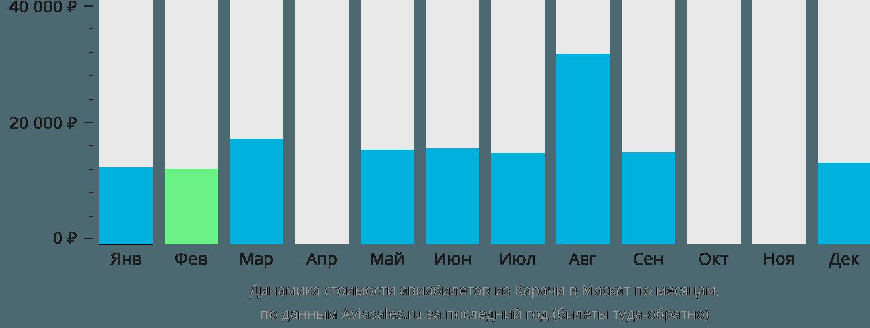 Динамика стоимости авиабилетов из Карачи в Маскат по месяцам