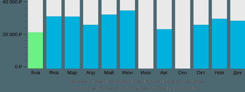 Динамика стоимости авиабилетов из Карачи в Медину по месяцам