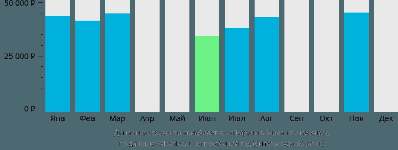 Динамика стоимости авиабилетов из Карачи в Милан по месяцам