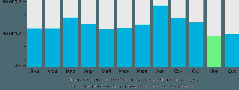 Динамика стоимости авиабилетов из Карачи в Москву по месяцам