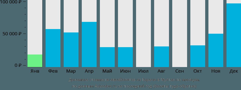 Динамика стоимости авиабилетов из Карачи в Мултан по месяцам