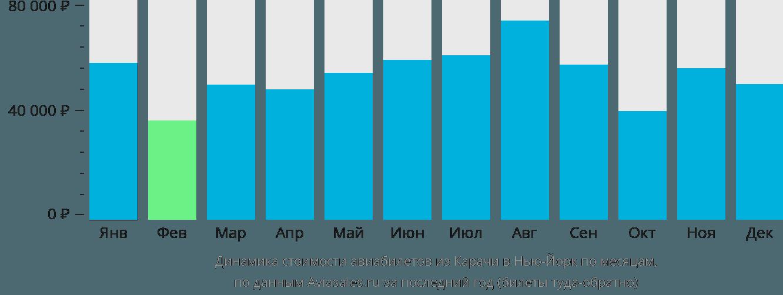 Динамика стоимости авиабилетов из Карачи в Нью-Йорк по месяцам
