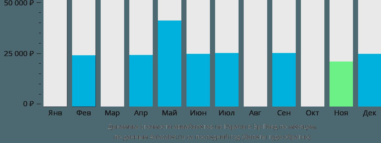 Динамика стоимости авиабилетов из Карачи в Эр-Рияд по месяцам