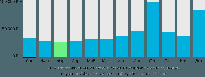 Динамика стоимости авиабилетов из Карачи в Саудовскую Аравию по месяцам