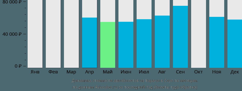Динамика стоимости авиабилетов из Карачи в Сеул по месяцам