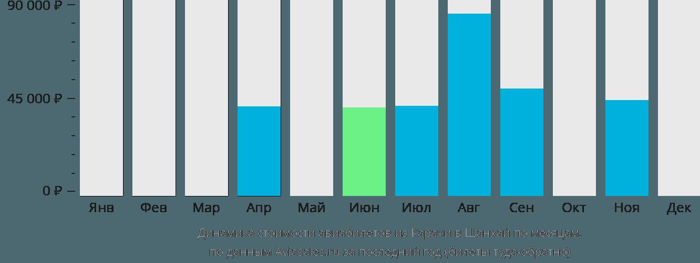 Динамика стоимости авиабилетов из Карачи в Шанхай по месяцам