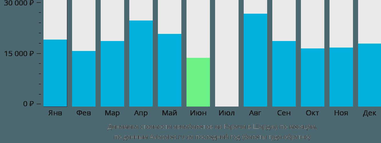 Динамика стоимости авиабилетов из Карачи в Шарджу по месяцам