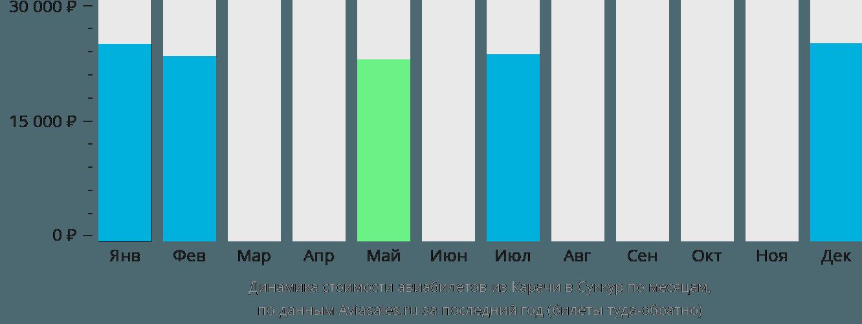 Динамика стоимости авиабилетов из Карачи в Суккур по месяцам
