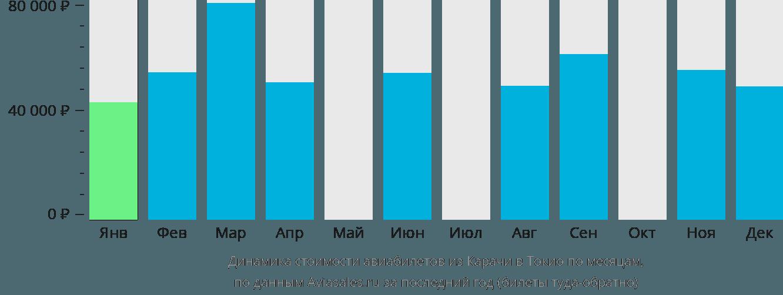 Динамика стоимости авиабилетов из Карачи в Токио по месяцам