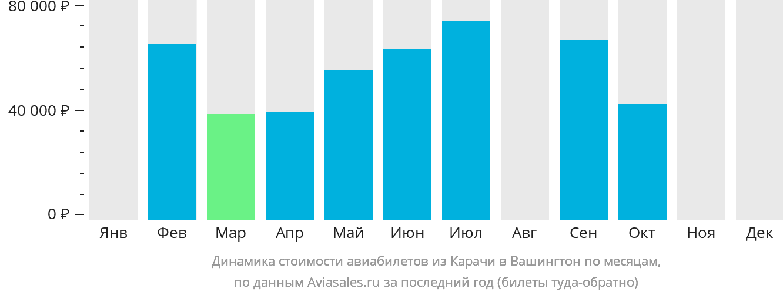Динамика стоимости авиабилетов из Карачи в Вашингтон по месяцам