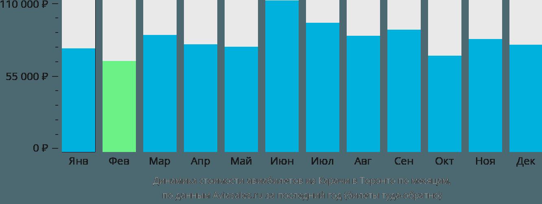 Динамика стоимости авиабилетов из Карачи в Торонто по месяцам
