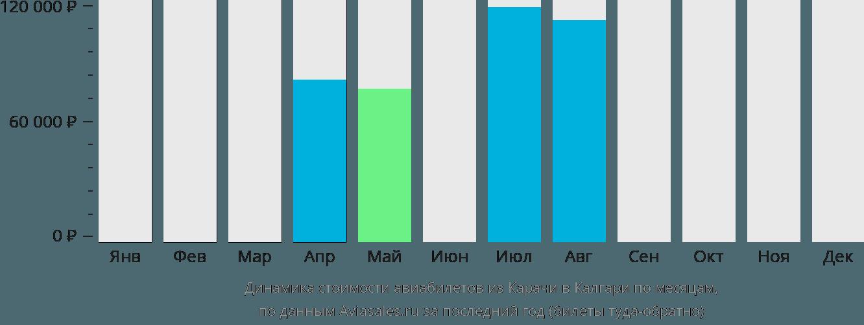 Динамика стоимости авиабилетов из Карачи в Калгари по месяцам