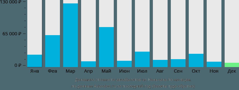 Динамика стоимости авиабилетов из Наньчана по месяцам