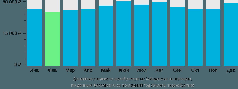 Динамика стоимости авиабилетов из Хабаровска по месяцам