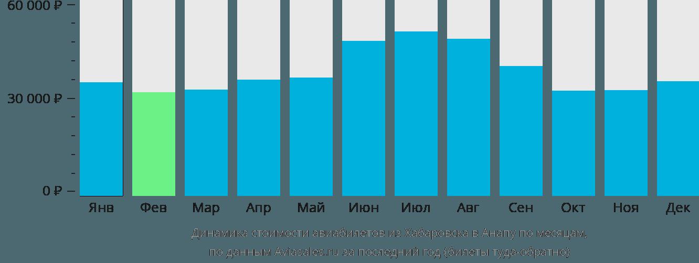 Динамика стоимости авиабилетов из Хабаровска в Анапу по месяцам